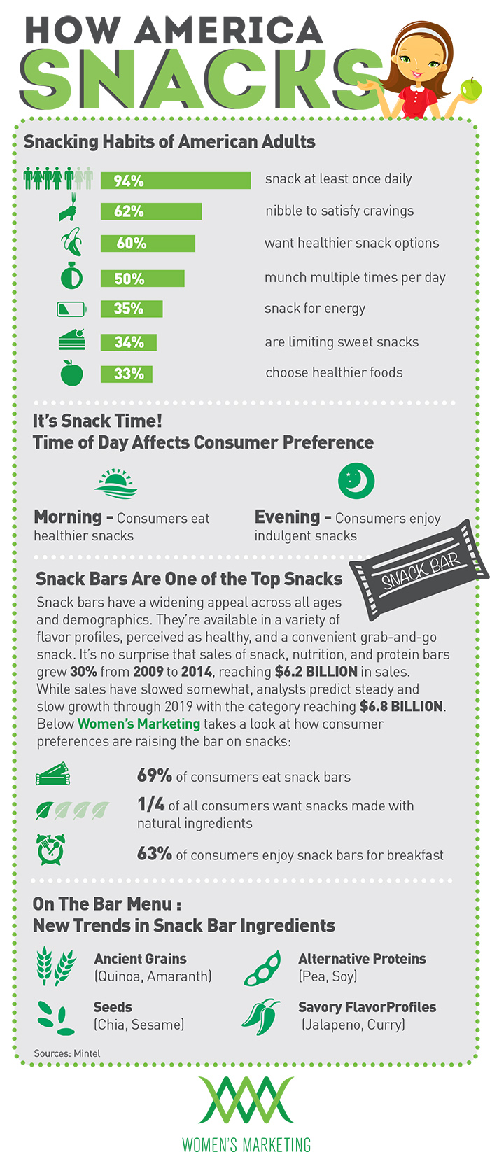 Infographic: Snacking Habits of American Adults