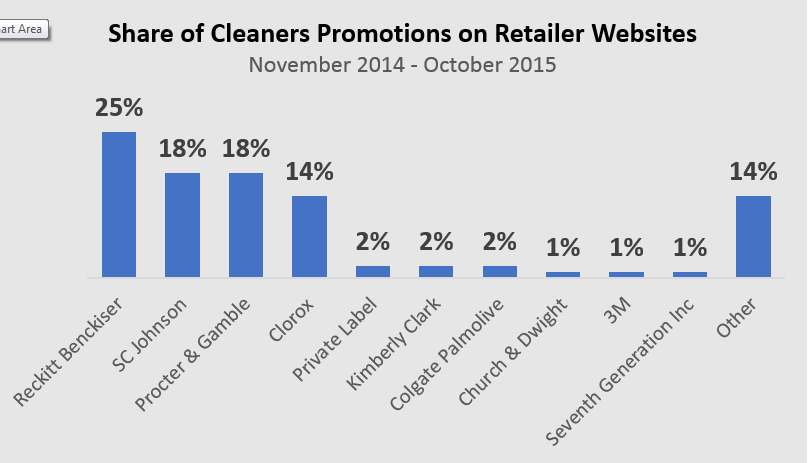 Household Cleaner Share of Promotions: Digital (Source: Market Track)