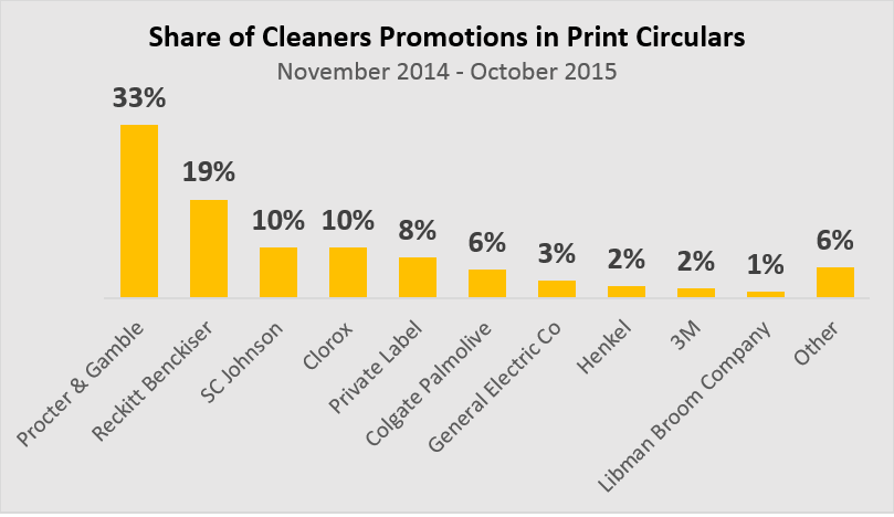 Household Cleaner Share or Promotions: Print (Source: Market Track)