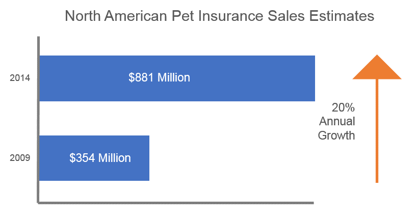 Chart B (US Pet and Market Outlook)