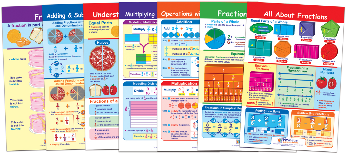 Write-On/Wipe-Off Charts are ideal for classroom reference or student activities! by NewPath Learning