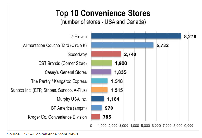 Industry Breakdown (*CSP - Convenience Store News)