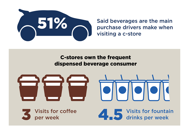 Beverages as a purchase driver (McClane Strategic)