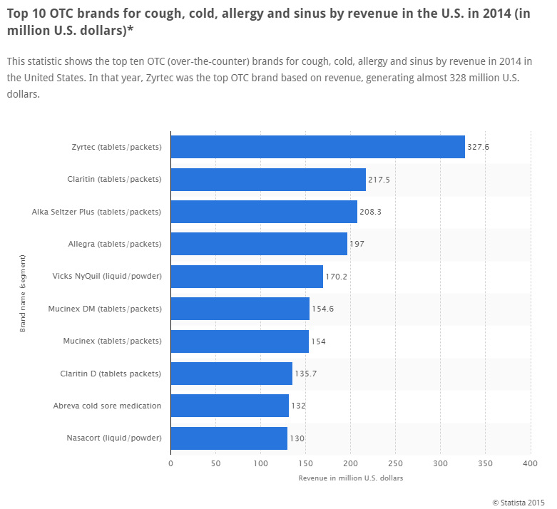 Revenue for the top 10 OTC brands for cough, cold, allergy and sinus in the US during 2014.  *Statista 2015