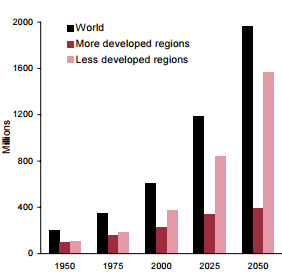 Figure #1. Population Aged 60 and Over 1950-2050 *UN.org
