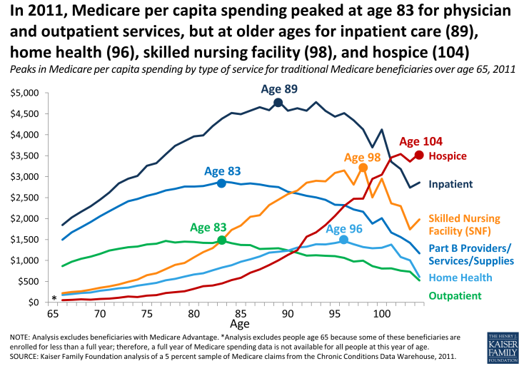 Figure #4 Spending Dynamics by Age.  *KFF.org