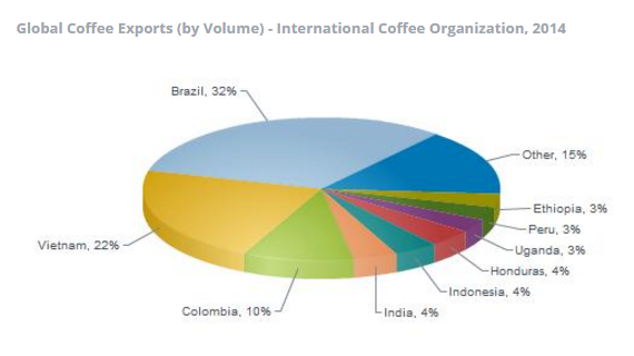 *International coffee Organization 2014