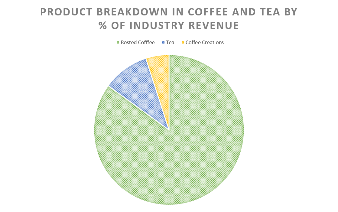 Product Breakdown in Coffee & Tea by % of industry revenue