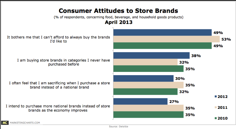 How consumers feel about store brands. *Deloitte