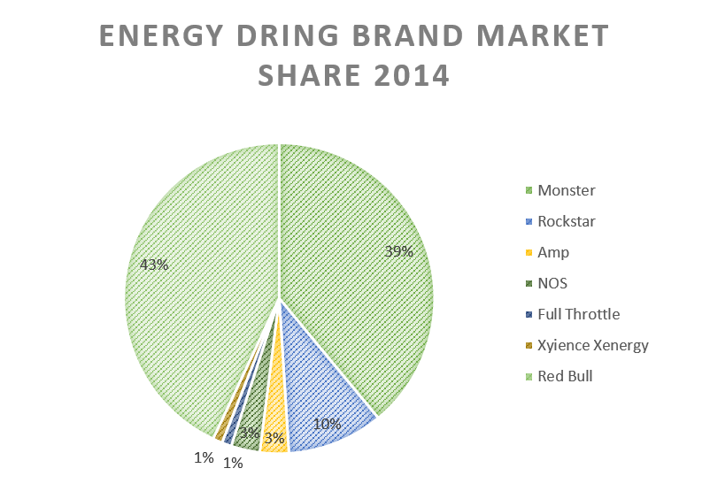 US energy drink market to grow by an estimated 52% from 2014 to 2019. *Mintel