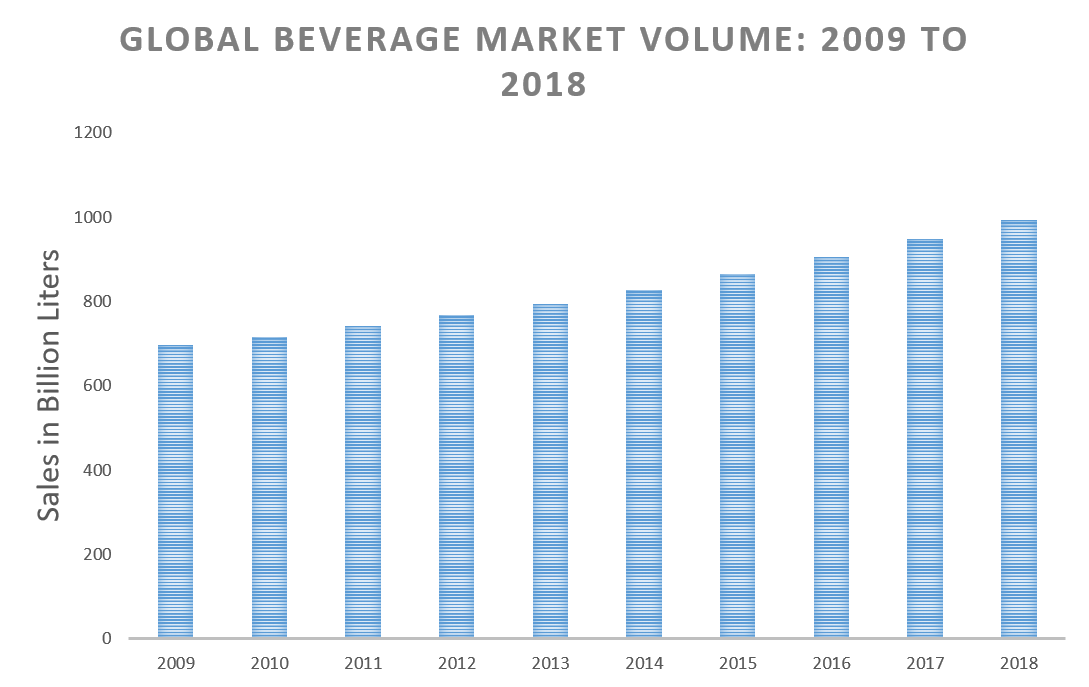 Global beverage market volume: 2009 to 2018. *Statista 2017