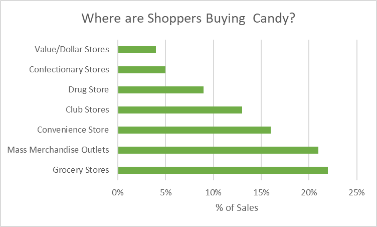 % Sales by Channel *NCA