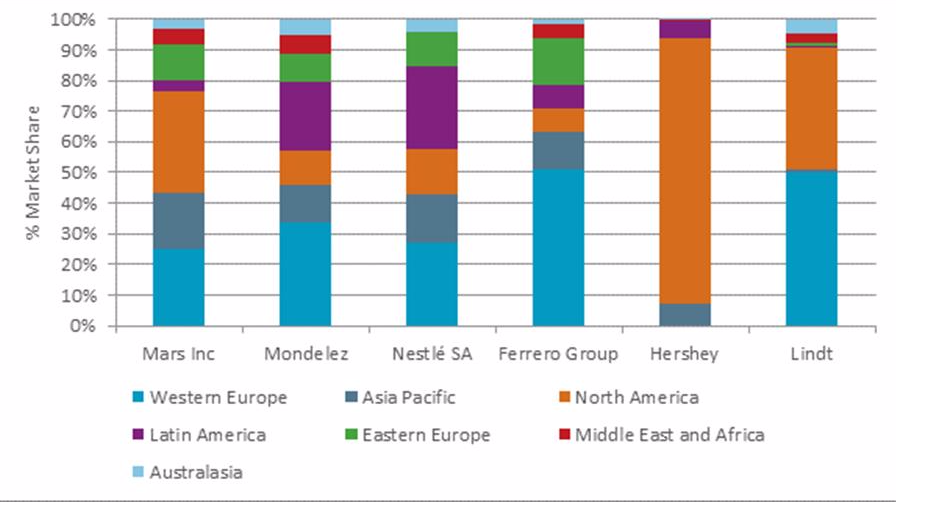 Market Share by Country and Manufacturer *Euro Monitor International