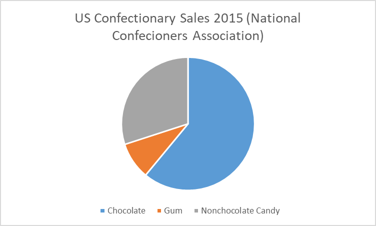 Chocolate candies account for about 60% of US confectionery sales, nonchocolate for about 30%, & gum for about 10% * NCA