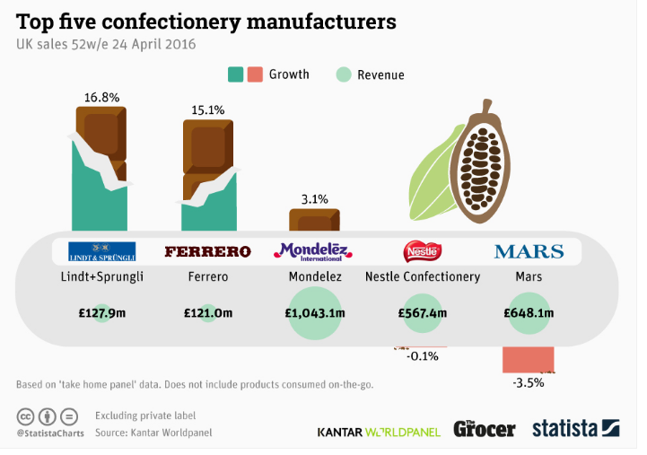 Top 5 Confectionery Manufacturers
