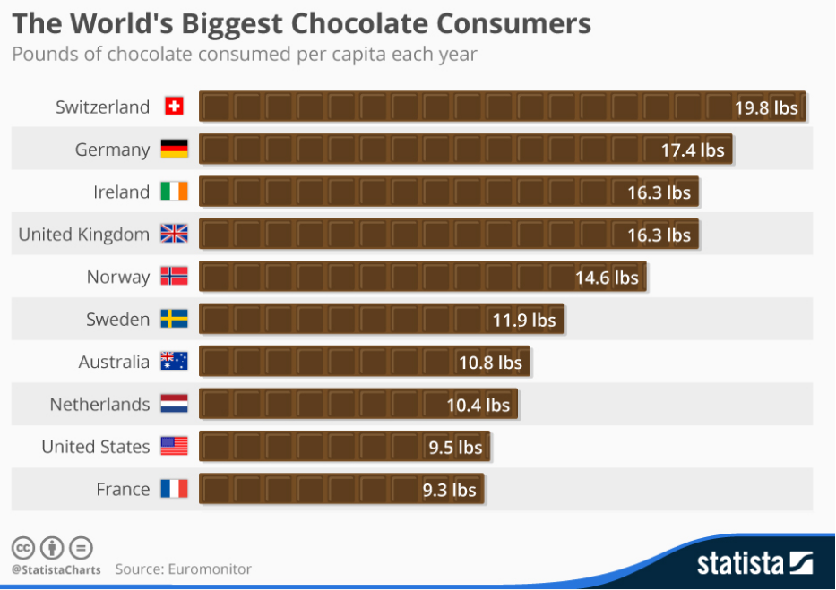 World's Biggest Chocolate Consumers